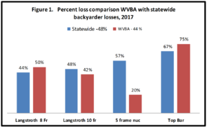 Winter loss report WVBA